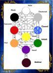 Matriz Arvore Lua Capricornio